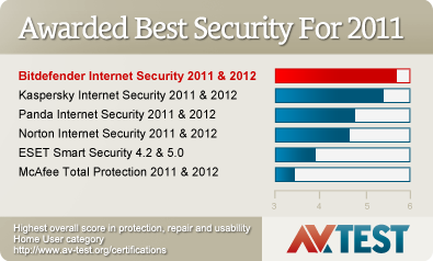 Bitdefender Internet Security 2011 - AV-Test.org
